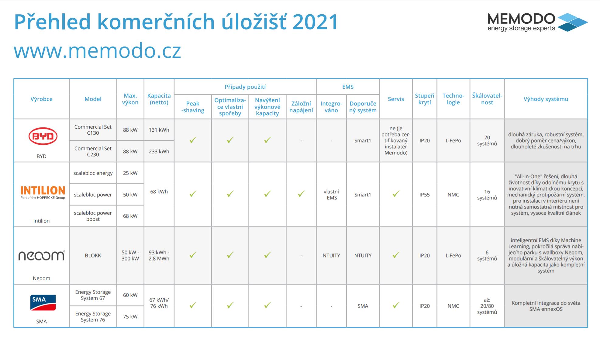 Prehled-komercnich-ulozist-2021