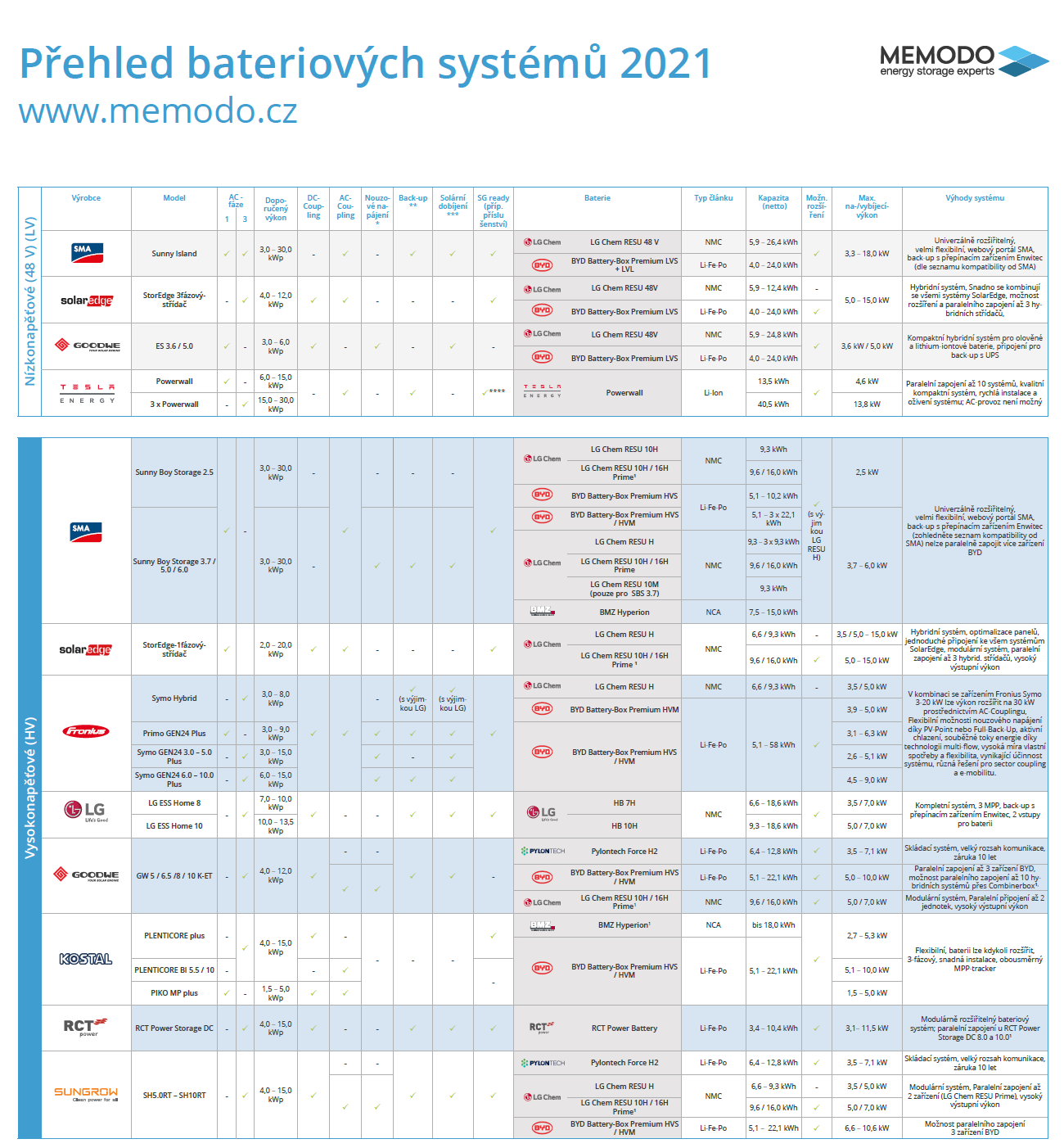 Prehled-bateriovych-systemu-2021